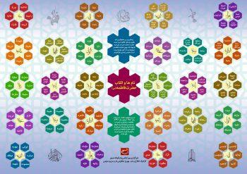 پوستر القاب حضرت زهرا